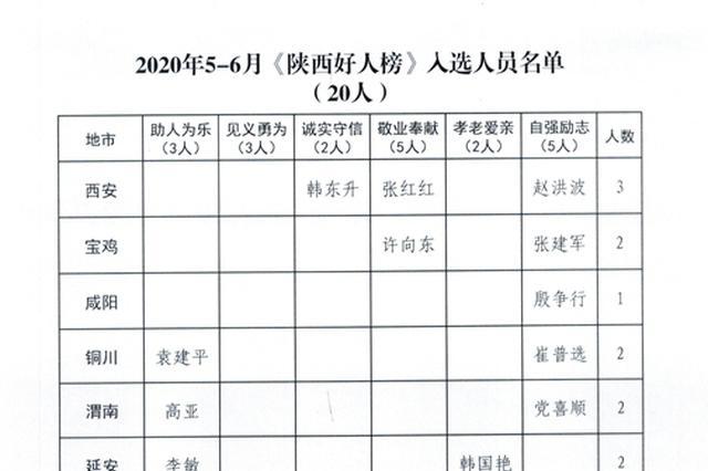 2020年5-6月陕西好人榜发布 袁建平等20人入选