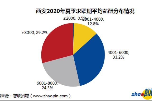 西安2020年夏季求职期平均薪酬7607元/月 全国排第30位
