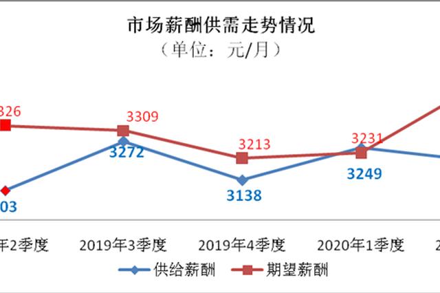 第二季度陕西用人单位提供平均月薪3203元