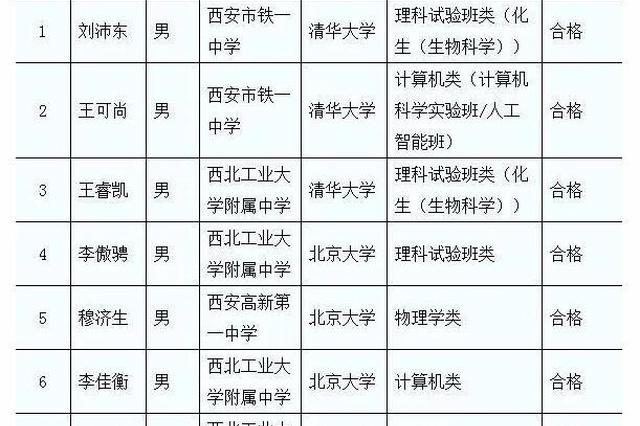 教育部发布2020全国高校名单 陕8名学子被清华北大拟录取