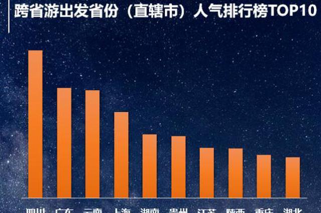 陕西、西安双双霸榜跨省旅游目的地人气榜top10