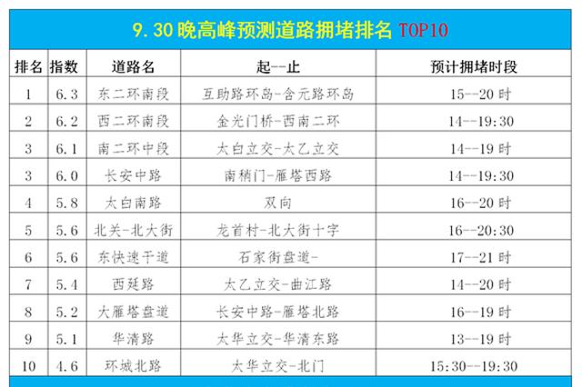 西安交警发布预警:9月30日超拥堵 国庆旅游提前关注这些