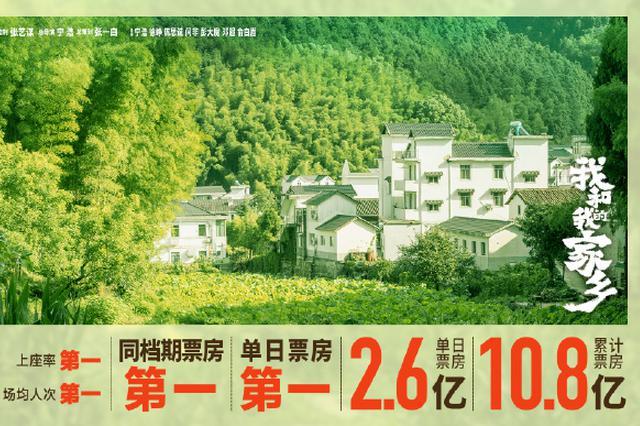 陕西参与出品电影《我和我的家乡》全国热映口碑爆棚