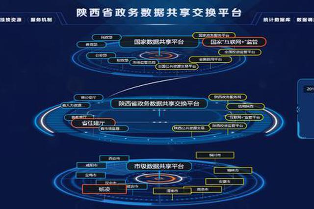 陕西省政务数据交换量突破24.66亿条