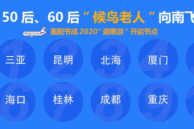 """开启重阳""""避寒游"""" 西安""""候鸟老人""""成全国出行主力"""