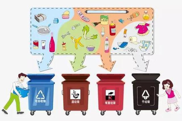 46个城市生活垃圾分类覆盖7700多万家庭