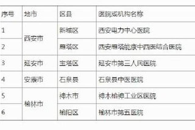 西安 延安 安康 榆林再公布6家核酸检测机构名单