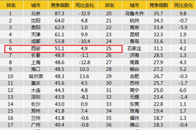 西安成2021年春季求職城市競爭力全國第六城市