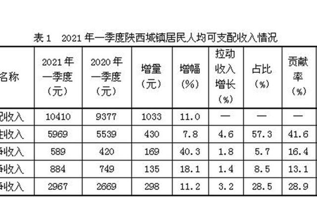 一季度陕西城镇居民人均可支配收入10410元 经营净收入增速最