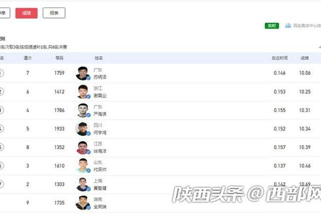 苏炳添、谢震业双双晋级十四运会田径男子100米决赛