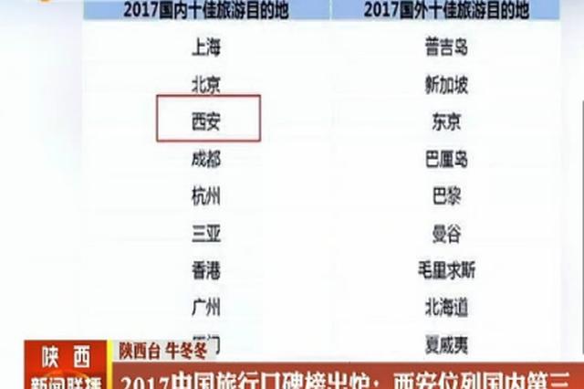 2017中国旅行口碑榜出炉:西安位列国内第三
