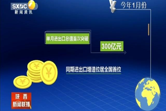 陕西单月进出口总值首次突破300亿元 同期进出口增速位居全国