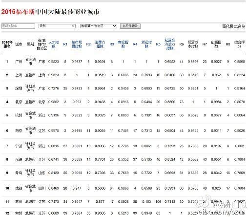 2015福布斯中国大陆创新力城市30强 苏州第三