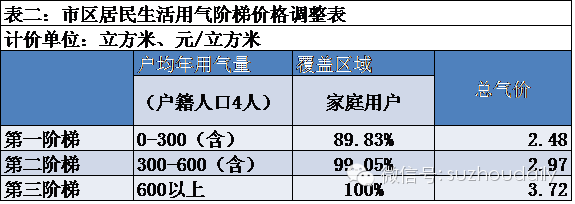 注意啦!明年1月1日起用水用气价格有变化
