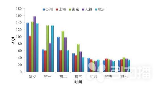 图3 2019年春节期间苏州市区与周边地区空气质量对比
