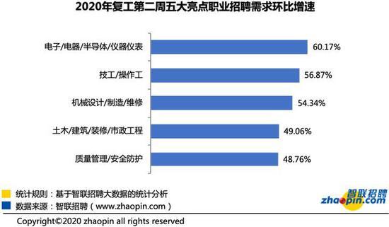该图展示的为招聘职位数较多且环比增幅较大的职业