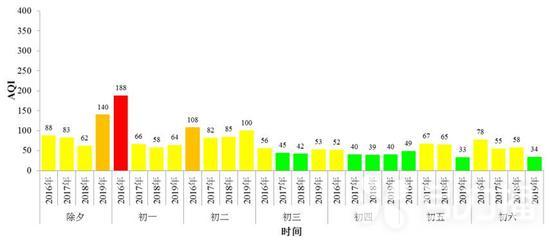 图2 2016-2019年春节期间苏州市区环境空气质量