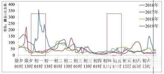 图1 2019年春节期间及往年同期苏州市区环境空气PM2.5历时变化情况