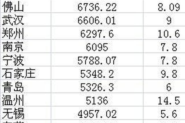 城市人均存款排名出炉 江苏三市排进全国前十五