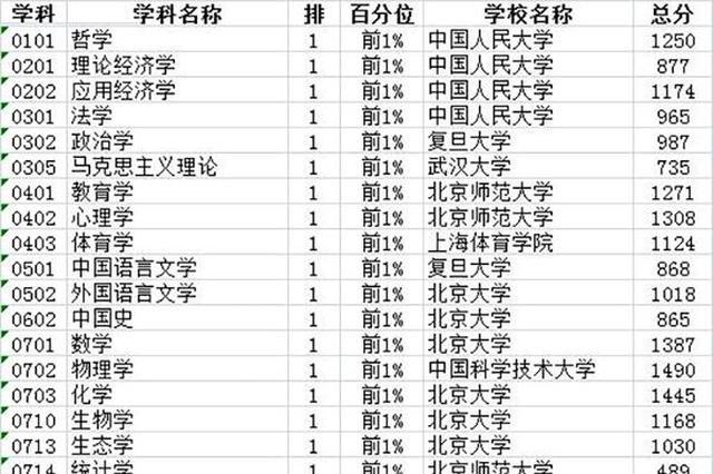 中国最好学科排名出炉 ladbrokes立博多个学科上榜
