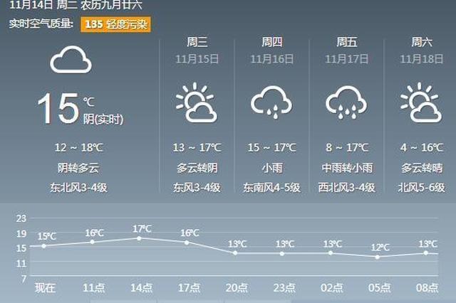 本周苏城最低温度4℃ 开启连绵阴雨模式