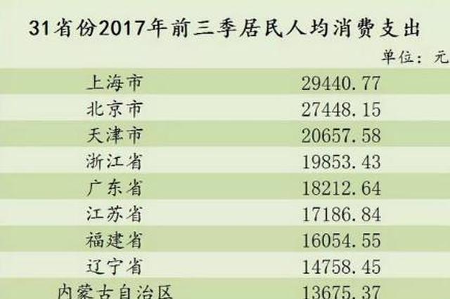 31省份前三季人均消费榜出炉!江苏排在……