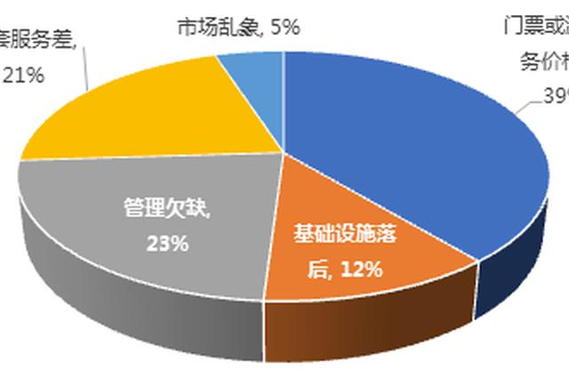 上半年全国5A旅游景区综合影响力排行榜发布