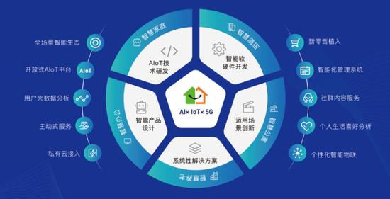 携住科技智能生态战略规划