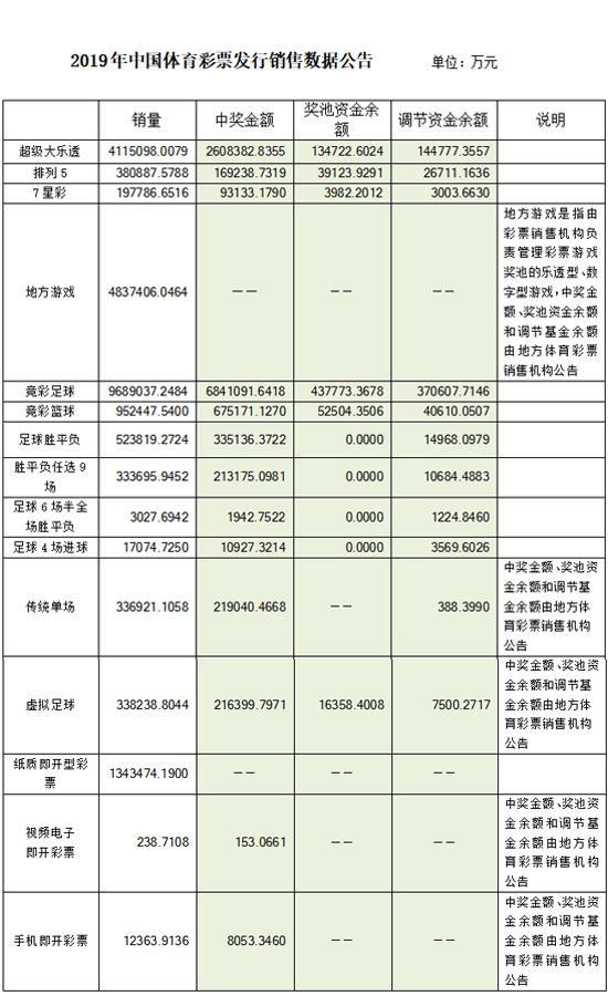 2019年中国体育彩票发行销售数据公告