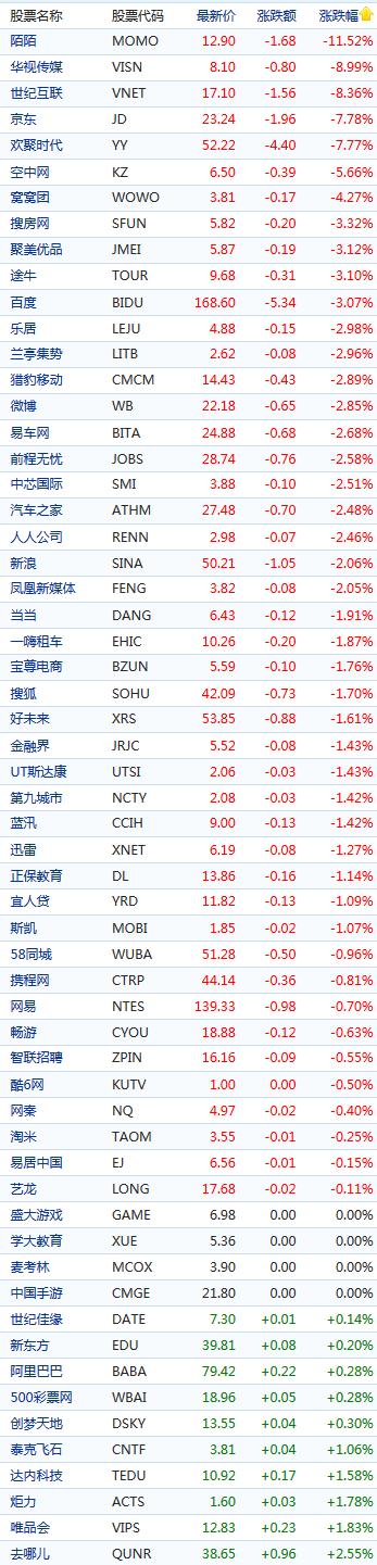 中国概念股周一早盘多数下跌 陌陌暴跌11.5%