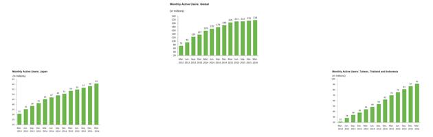 无论在日本还是全球,LINE的月活用户增长都出现了放缓趋势