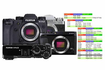 2020或迎新机潮 网友预测富士相机更新时间