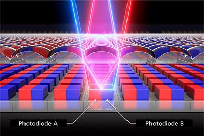 佳能公布全像素双核CMOS动态范围提升技术专利