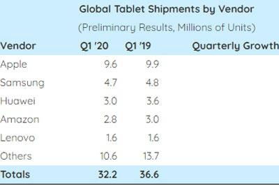 2020 Q1全球平板出货量同比下降12% 苹果仍是大佬