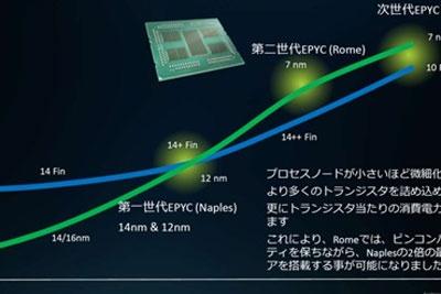 AMD 7nm+Zen 3米兰EPYC处理器首曝