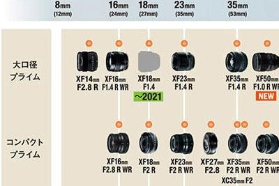 富士最新镜头路线图公布XF18mm F1.4新品