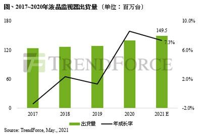 TrendForce:预计2021年液晶显示器出货量将达到1.5亿台