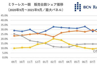 BCN+R排行 索尼在日销量领先 佳能居次