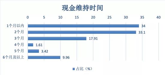 995家中小企业中,34%企业只能维持1个月,图/中欧商业评论