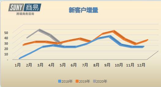 3月以来新客户增量明显下滑 图 / 商易SUNY