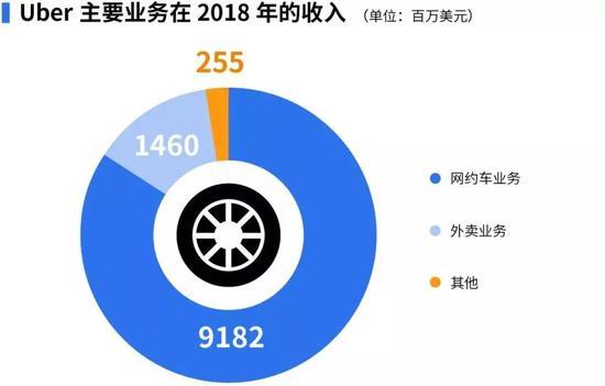 制表:王玄璇 肖丽 数据来源:Uber招股书