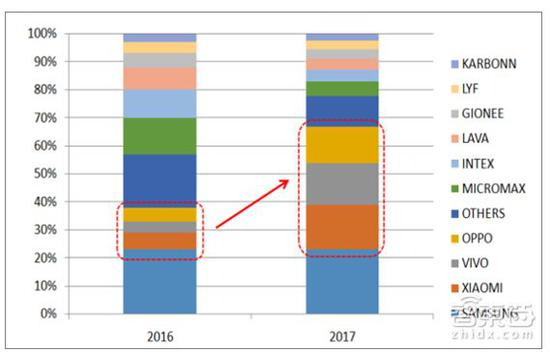▲2016-2017年中国手机厂商在印度的市场份额变化(图片资料来源:东吴证券研究所)