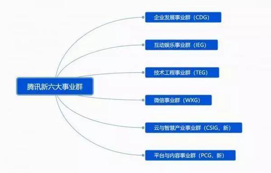 腾讯第三次组织架构调整示意图