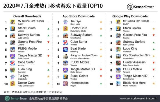 7月全球移动游戏下载榜:腾讯《和平精英》位列第五