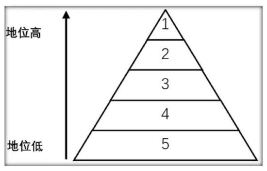图1 麦克阿瑟主观社会阶层量表-青少年版(改编版)