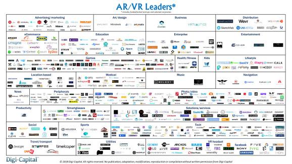 2018年4月AR/VR领先者