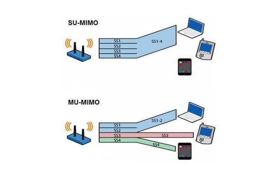 WiFi 6技术牛在哪?为什么有越来越多的旗舰配备