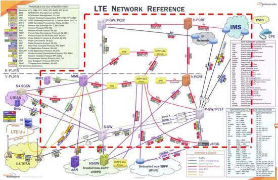 整张图是一张LTE网络红色虚线里,基本都是核心网