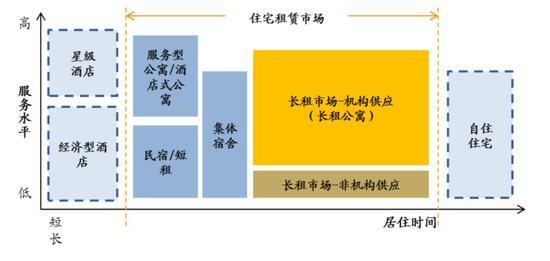 住房市场结构(资料来源:链家研究院)