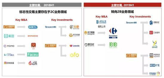 Source: CR M&A Team, CR Analysis